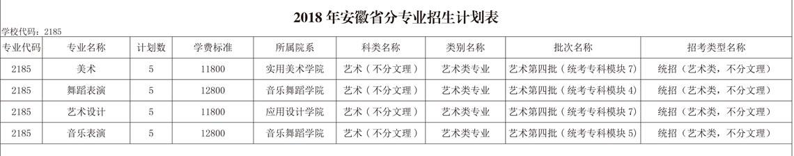 山东艺术设计职业学院安徽省招生计划表