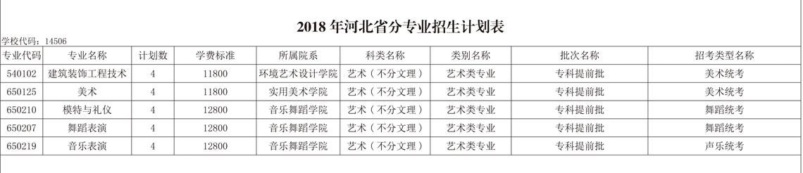 山东艺术设计职业学院河北省招生计划表