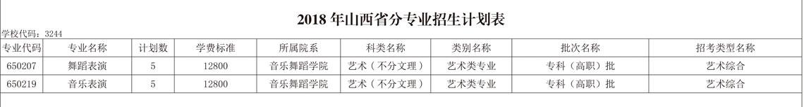 山东艺术设计职业学院山西省招生计划表